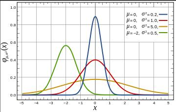The Gaussian function is the probability function of the normal