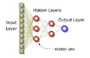 CAN A NEURAL NETWORK INCLUDE MORE THAN TWO HIDDEN LAYERS? Commercial ANNs incorporate three and sometimes four layers, including one or two hidden layers.