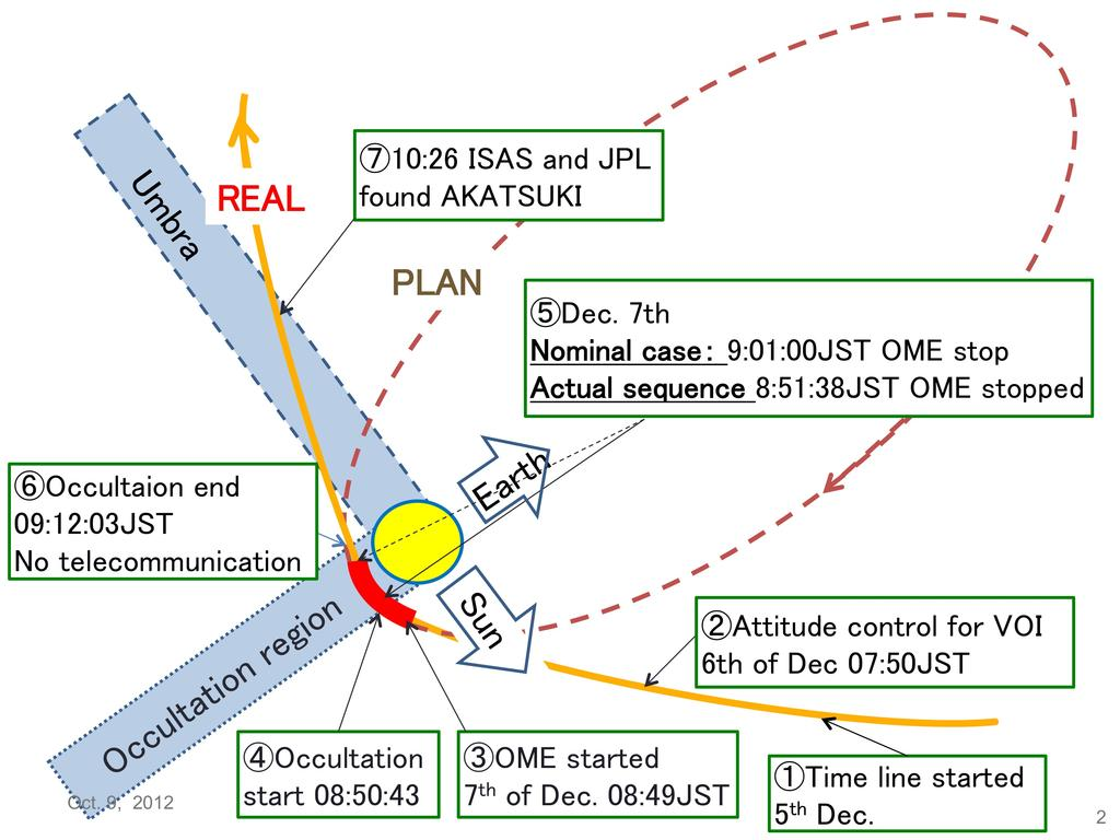 Failure of Venus orbit insertion The Venus orbit insertion (VOI) has failed on Dec 7, 2010 due to a malfunction of the propulsion system.