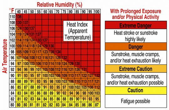 Term Heat Index Definition temperature increases, relative humidity will decrease.