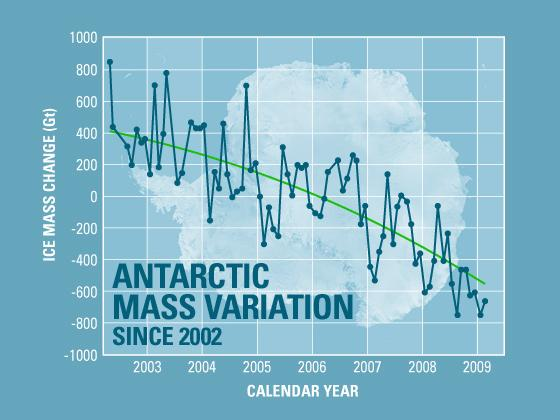 The Arctic is Melting 1 Arctic sea has shown a large drop in area over the last thirty