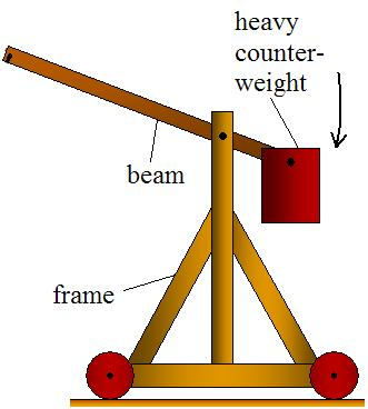 Torque and Rotational Energy - An Application A trebuchet is a device used in the Middle Ages to throw big rocks at castles and is now used to throw other things like pumpkins, pianos,.