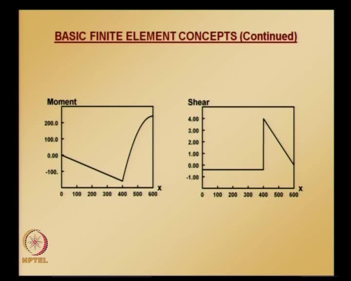 (Refer Slide Time: 29:40) Element 1 is spanning from 0 to 400. Element 2 spanning from 400 to 600.