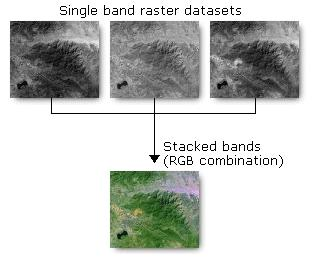 Image Bands Single to multiple With multi-band imagery, you can decide which bands to