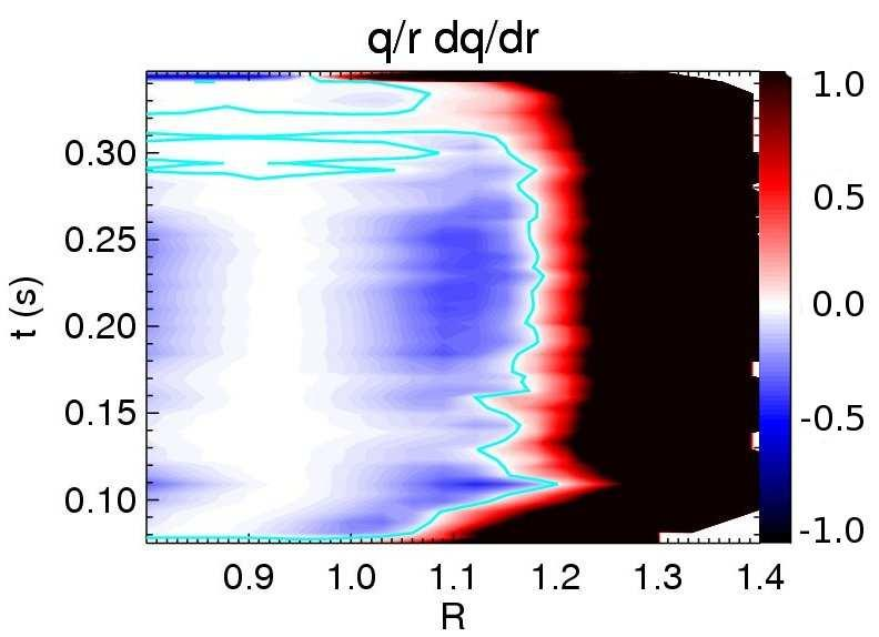 Saturated ideal modes in advanced tokamak regimes in MAST 28 3 MAST shot #21781 2 q 0.220s 1 0.229s 0.244s 0.250s 0.260s 0.270s 0 0.0 0.2 0.4 0.6 0.8 1.0 1/2 ψ N Figure 5.
