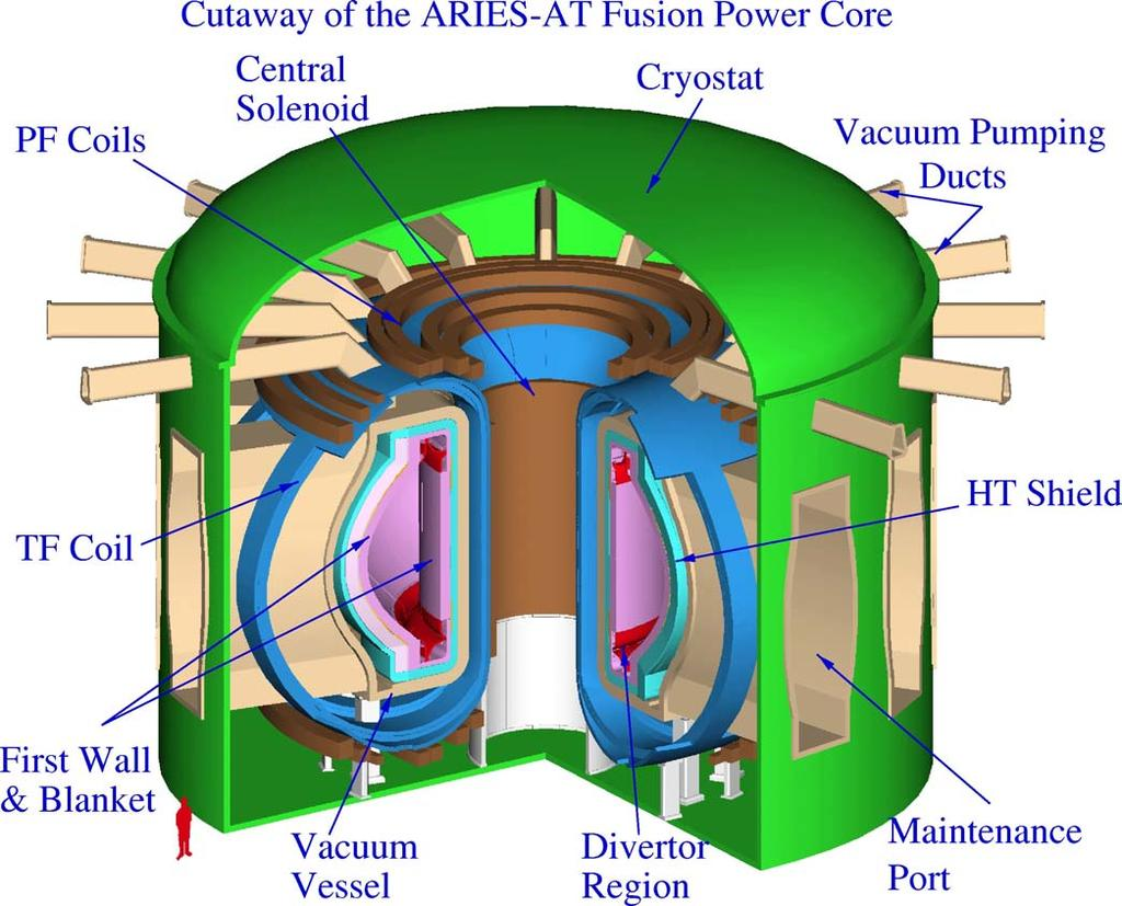 ARIES-AT is an attractive vision for fusion with a reasonable extrapolation in physics & technology Competitive