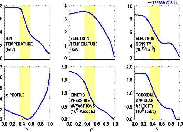 High β Discharge Profiles Show NCS and ITBs Strong gradients typical of ITBs are observed in T i, n e and rotation