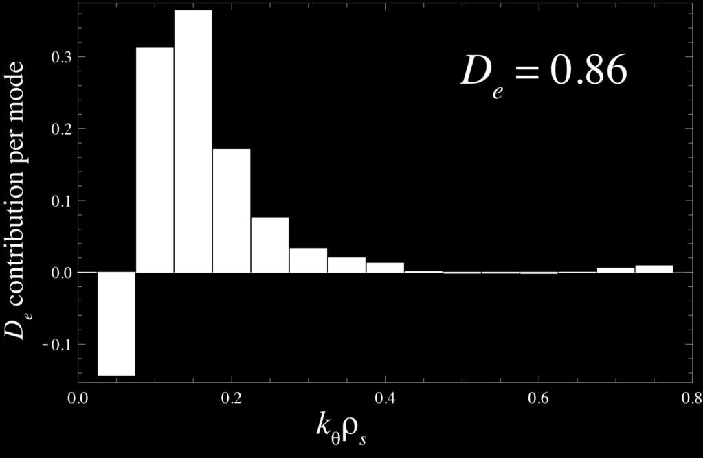 Transport k θ ρ s dependence at n EP =0.005 Energy: Density: At n EP =0.