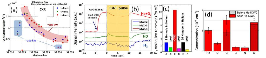 2 EX/P6-21 nanoscale and, if the surface temperature as well as the fluence and energy of helium particles are high enough, a porous surface layer with coral-like tendrils, fuzz results.