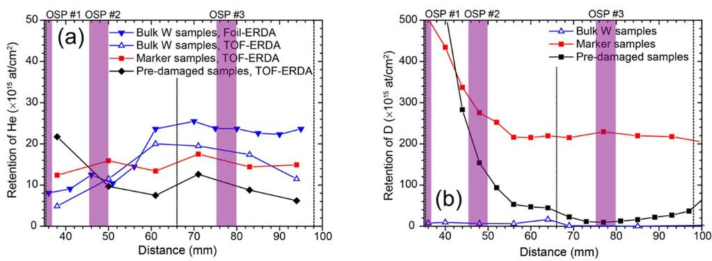 7 EX/P6-21 4. Retention of helium in tungsten samples The He content of selected samples was measured using foil-erda with 15-MeV 16 O 5+ ions and time-of-flight ERDA with 23-MeV 127 I 6+ ions.