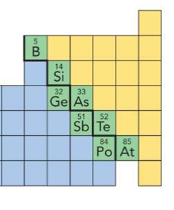 and Metalloids Metals Metalloids Nonmetals Shiny (s) except g (l) Dull (s, l, g) Ductile, malleable Brittle Name an element in the
