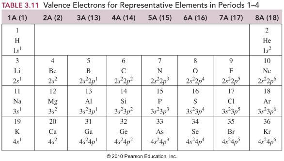Classification of the Groups Representative elements Of the following which would not be considered a metalloid?