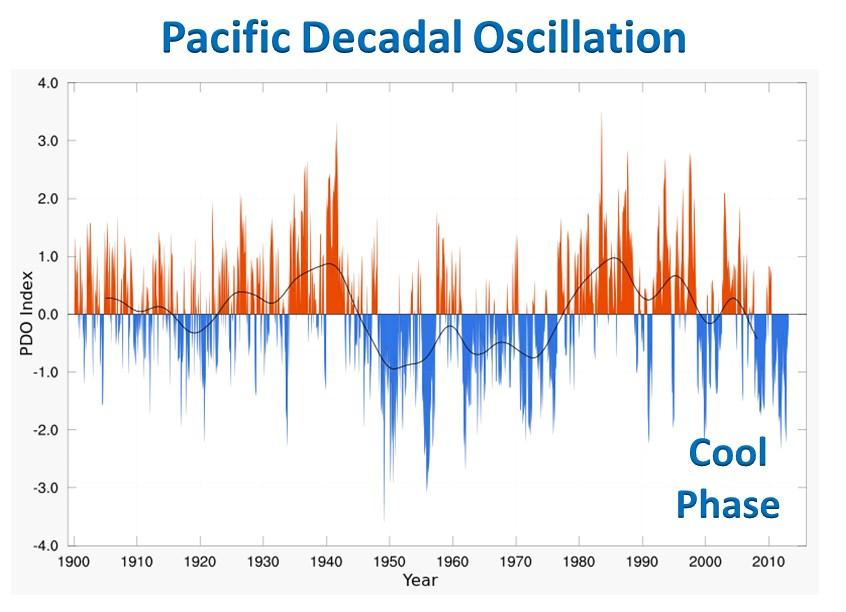 In additional to short-term anomalies such as the AO and NAO, there are long-duration, decadal oscillations.