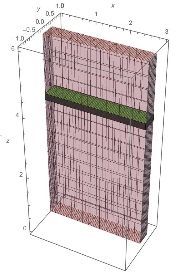 6.. DENSITY FUNCTIONS 257 We need to slice the window in such wy tht the density is pproximtely constnt on ech slice.