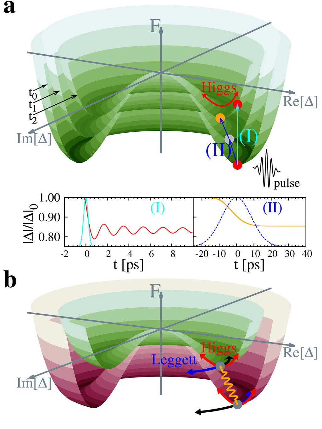 Coupling of Higgs and Leggett modes in nonequilibrium superconductors H. Krull,1, N. Bittner,, G. S. Uhrig,1, D. Manske,, and A. P. Schnyder, 1 arxiv:151.811v1 [cond-mat.