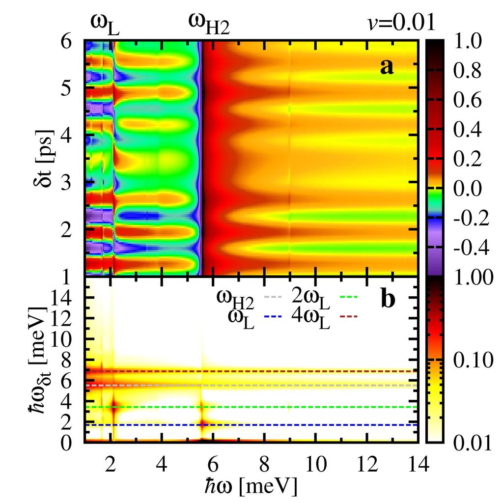 5 FIG.. Pump-probe spectrum. (a) Temporal evolution of the real part of the pump-probe response Re[σ(δt, ω)] for a two-band superconductor excited by the same pump pulse as in Fig.