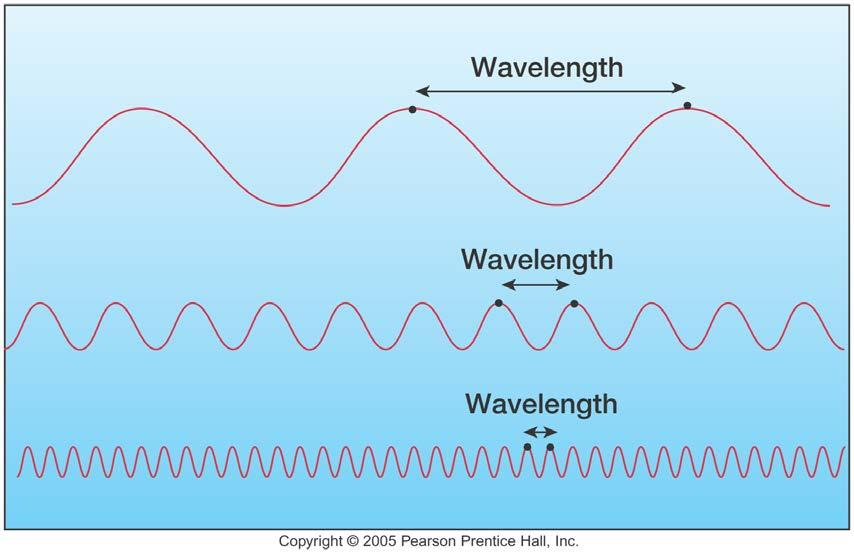 Electromagnetic Radiation/Waves = Radiation/waves that are able to transport energy without going through a solid medium (think radio