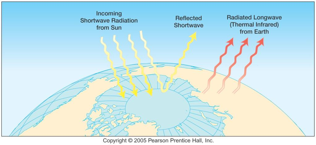 The Basics The Earth is constantly gaining energy from the Sun via shortwave solar