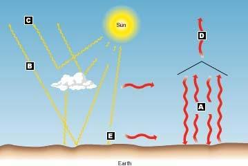 The Simplified Radiation Balance Following the main pathways of solar radiation and earth radiation. Greenhouse Effect Earth s Radiation Balance includes two types of electromagnetic radiation. 1.