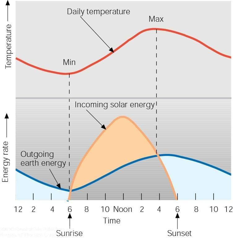 The Warmest Time of the Day Does NOT occur at noon (= time of maximum solar radiation) But (usually) in the late afternoon! Why?