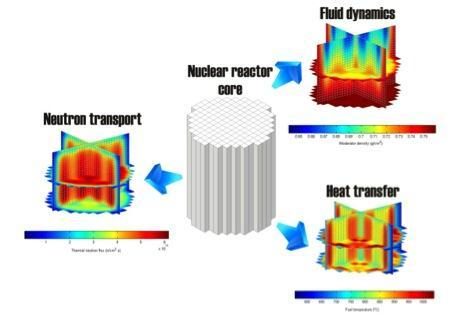 Background Two-phase simulations for a full core Coupling with heat transfer 3D Transient Use of new and innovative modelling strategies to contribute to the