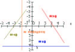 Find the slope of the line through (0,0) and