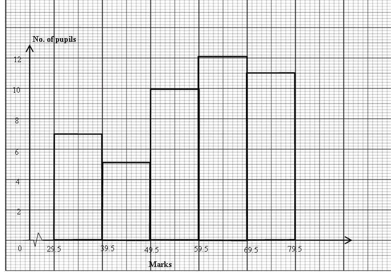 sah@mozac008 9 Diagram is a histogram which represents the distribution of the marks obtained by 45 pupils in a school final examination.