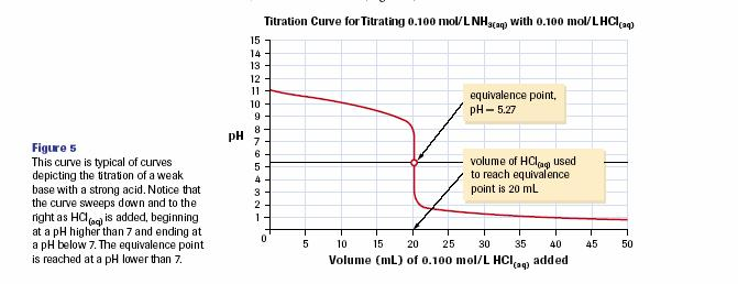 Titrating a Weak Base with a Strong Acid - titrating NH 3(aq) with HCl (aq) is an example - if we plotted the ph of the solution flask in a titration of a strong acid with a weak base it would