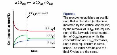 by removing a product (decreasing concentration) will also shift an equilibrium forward, to the (see Fig.
