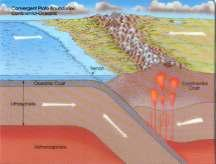 Convergent Boundary SUBDUCTION 3.