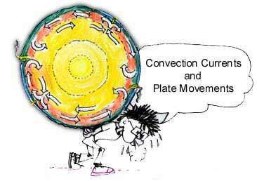 What causes plates to move?