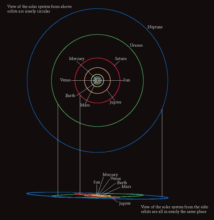 Planets-Orbits All orbits have low eccentricity All roughly in the same