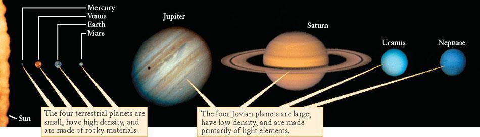 Planets-Physical Properties Terrestrial planets have hard, rocky surfaces you could stand on Jovian planets are made of mostly liquid