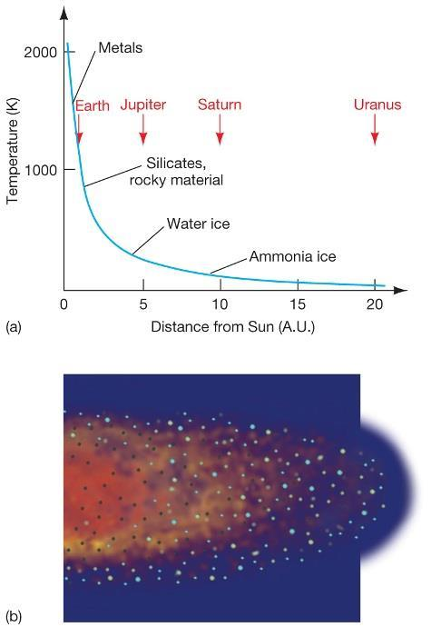 Solar System Formation The Nebular Theory This graph shows a modeled temperature profile of the solar nebula along with an artist s rendition of the nebula The temperature was hottest in the center,