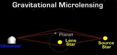 Detecting Extrasolar Planets A few exoplanets have been found by gravitational microlensing In this method, the light from a distant star is bent by the gravity of an intervening star If the