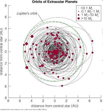 Detecting Extrasolar Planets At one time, most confirmed exoplanets were very