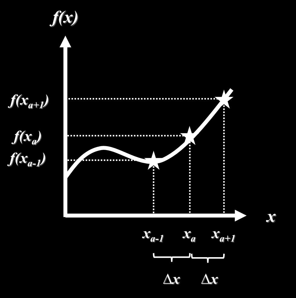 Grphicl depiction of generic function f(x) evluted t three points. Plese see the text for further detils. Let us consider the cse where x = x +1 nd b = x. The distnce x b, or x +1 x, is equl to.