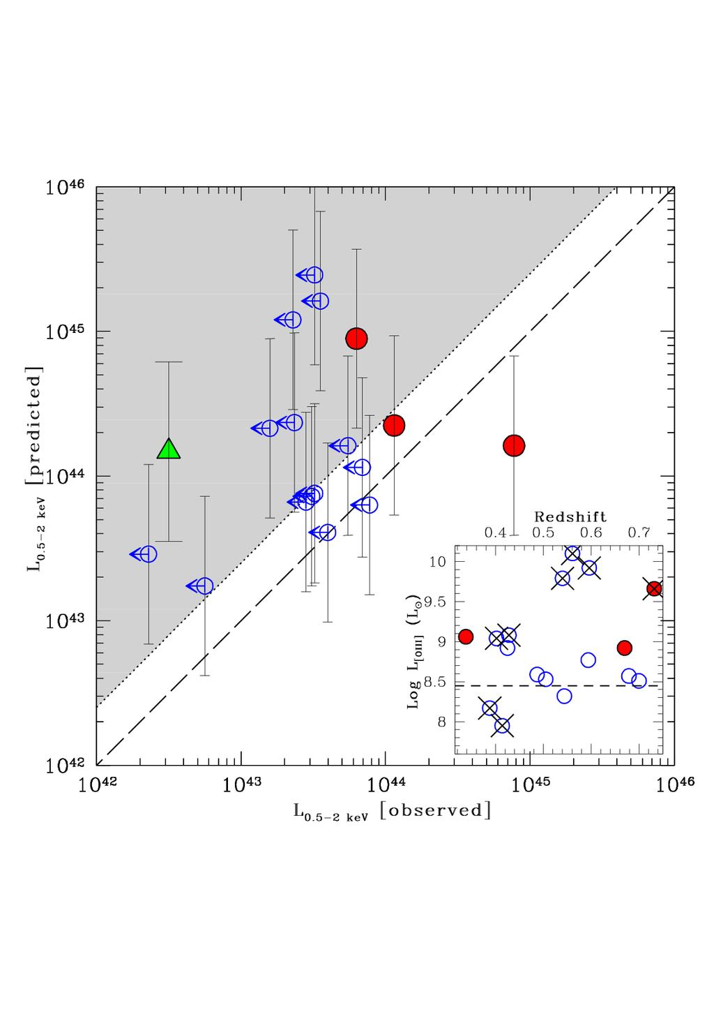 A preliminary study with ROSAT Using mostly ROSAT data (CV, Alexander & Comastri 2004a,b) 3/17 SDSS Type 2 quasar candidates detected Toy model : L [OIII] L [2-10 kev] using Mulchaey et al.