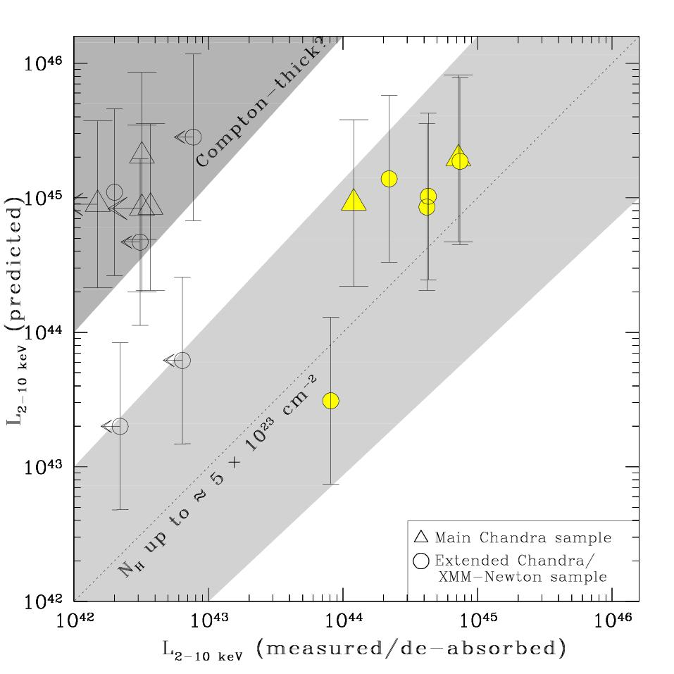Compton-thick quasars? possibility that the X-ray faintest Type 2 QSOs and those undetected hide Compton-thick quasars (see also Ptak et al.