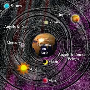 Early Astronomy Early Philosophers, Scientists, and Mathematicians (Aristotle, Plato, Ptolemy) believed in the geocentric