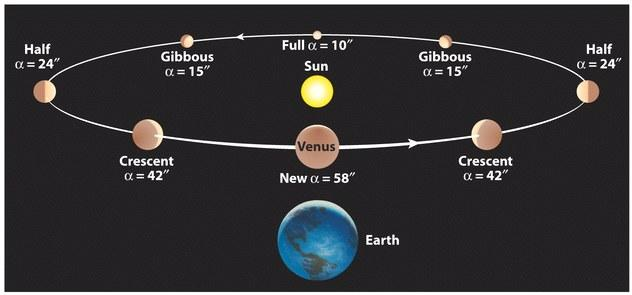 The Phases of Venus in Heliocentric Model
