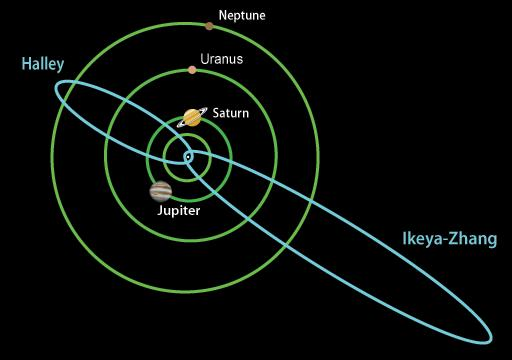 Typical Comet Orbits.