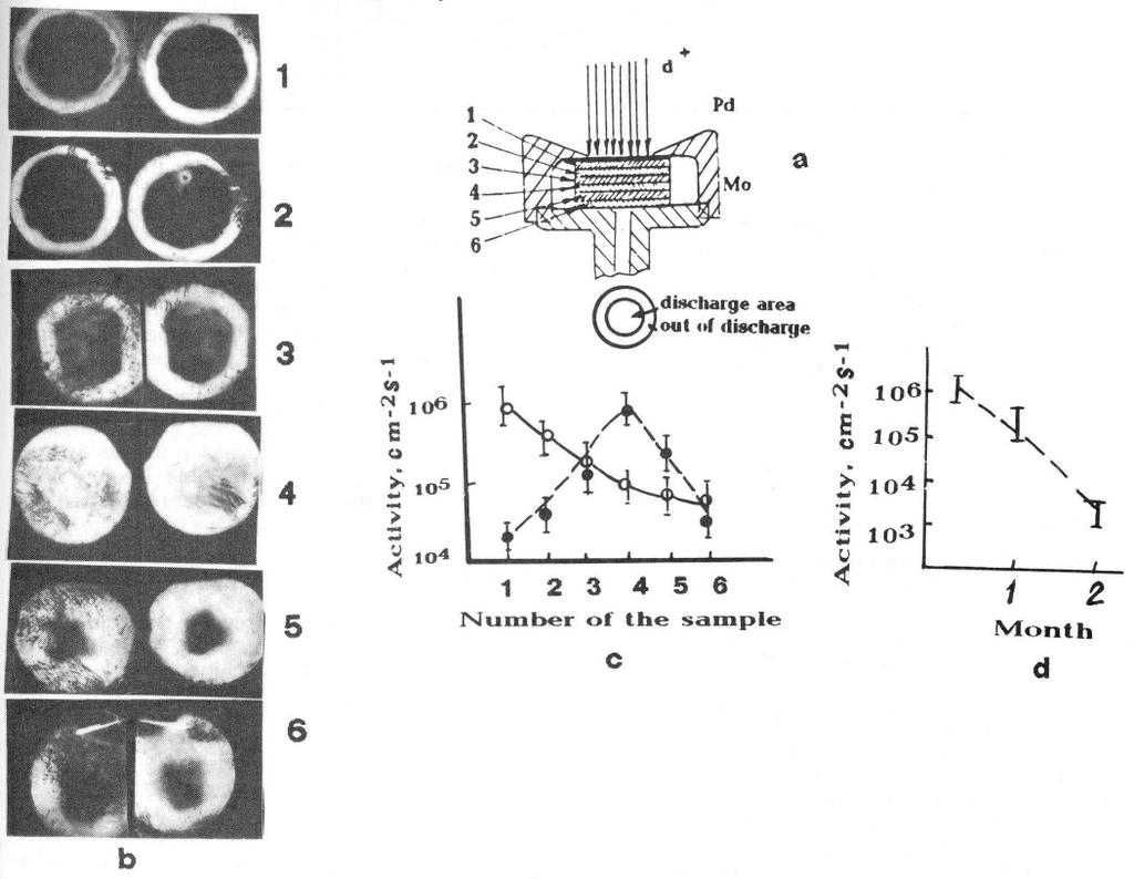 Fig. 4 Autoradiography positive images of six underlying foils comprising cathode: a - sketch of the experiment, b - positive images for each palladium foil (see fig 5a, for both sides, c - activity