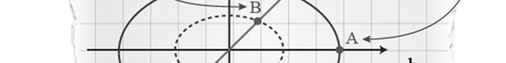 Fixed-energy states lie on an ellipse, while equilibrium states belong to the bisector of the first and third quadrants.