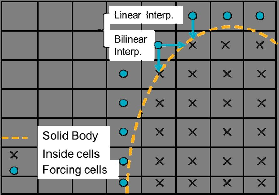 Figure 1. Definition of the solid boundary, the cells inside of the solid boundary and the forcing cells.
