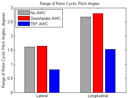 45 Figure 3.: The Range of Rotor Cyclic Pitches. 3. Swashplate Model Results Using the GENHEL results, force and displacement histories for the swashplate actuators are generated with the swashplate model.