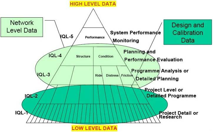 2.6. DATA QUALITY Road agency must have in place quality assurance procedures for data.
