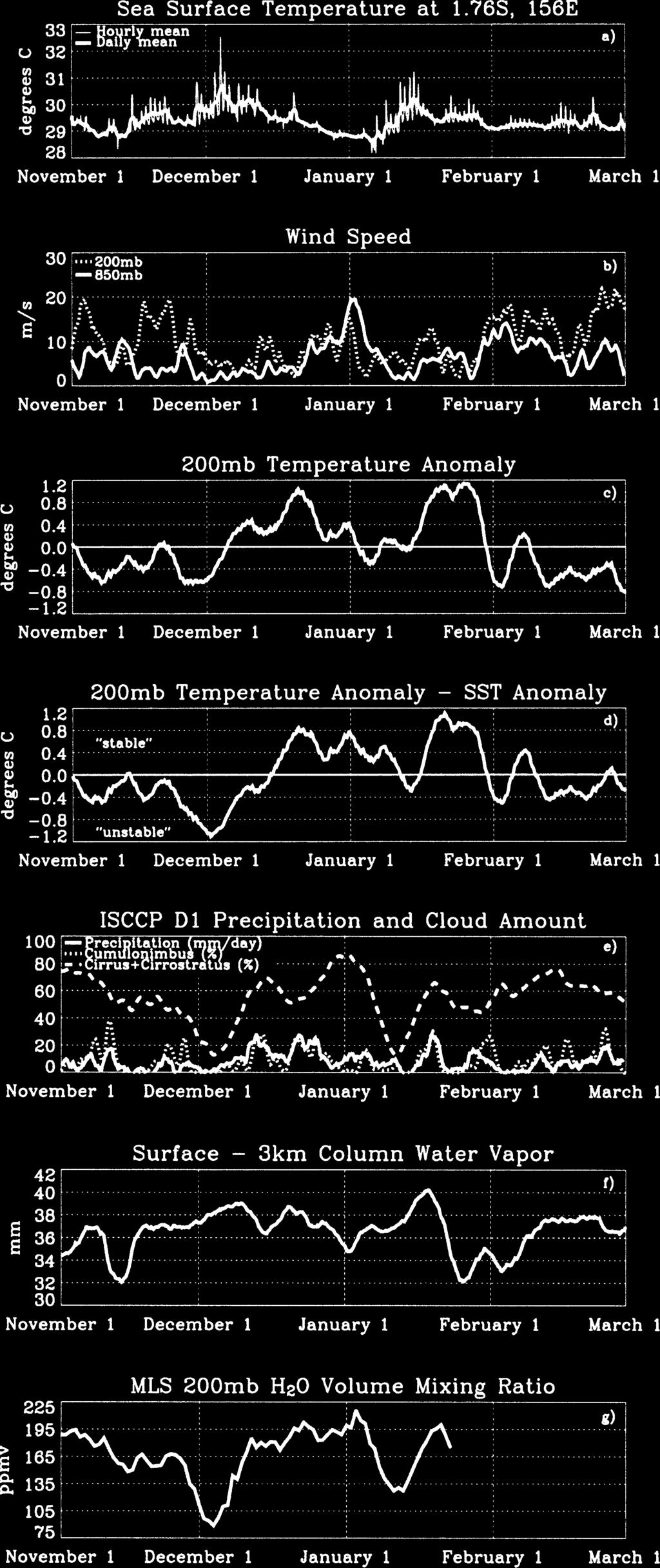 Figure 3a provides the time series of hourly SSTs obtained from the IMET buoy, as well as 24-h SST averages (Weller and Anderson 1996).