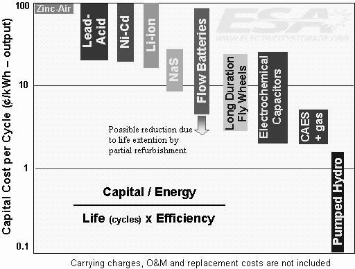 Fig. 7 sho the cpitl component of this cost, tking into ccount the impct of cycle life nd efficiency.
