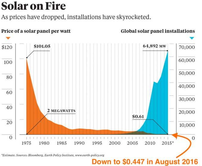 The price of a solar panel have obviously dropped from $101.05 in 1975 to $0.